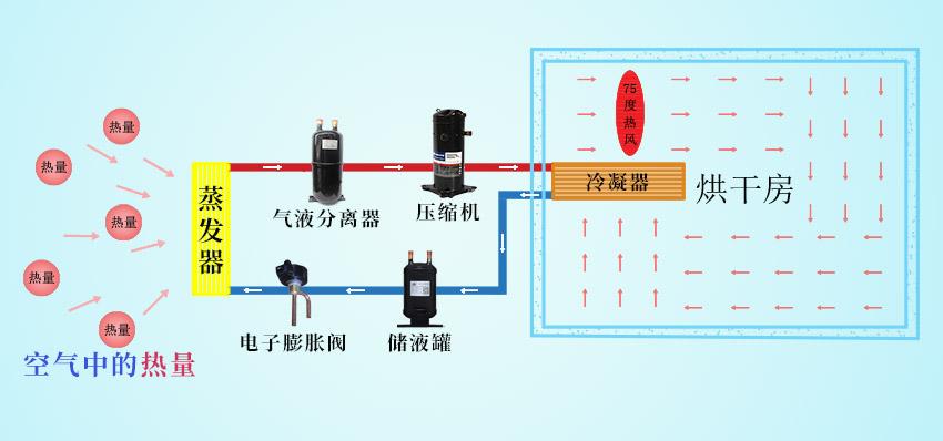 烘干机热泵原理